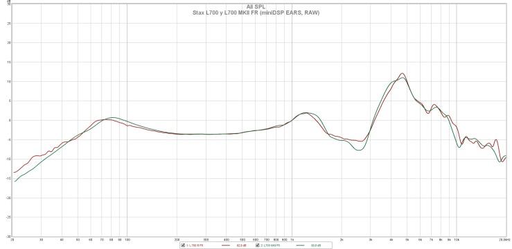 Stax L700 y L700 MKII FR (miniDSP EARS, RAW)