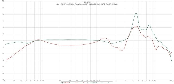Stax SR-L700 MKII y Sennheiser HD 800 S FR (miniDSP EARS, RAW)