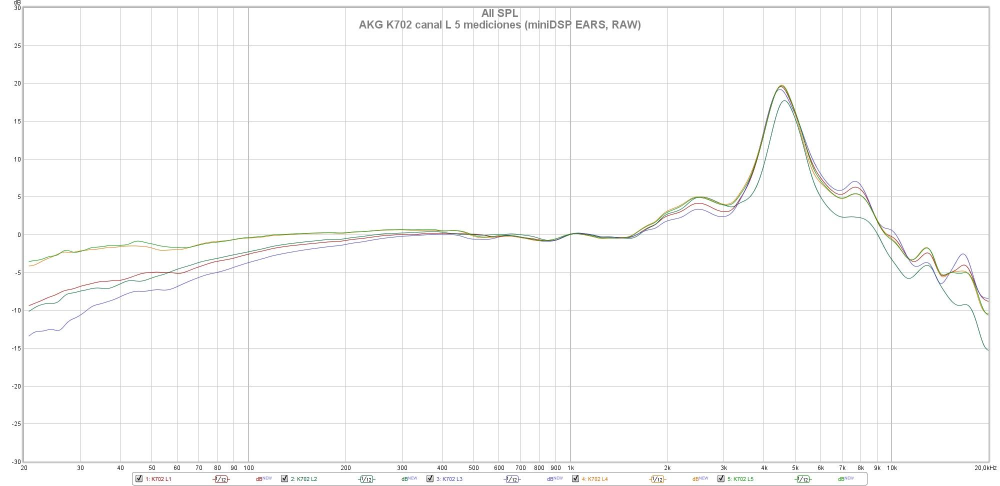 AKG K702 canal L 5 mediciones (miniDSP EARS, RAW)