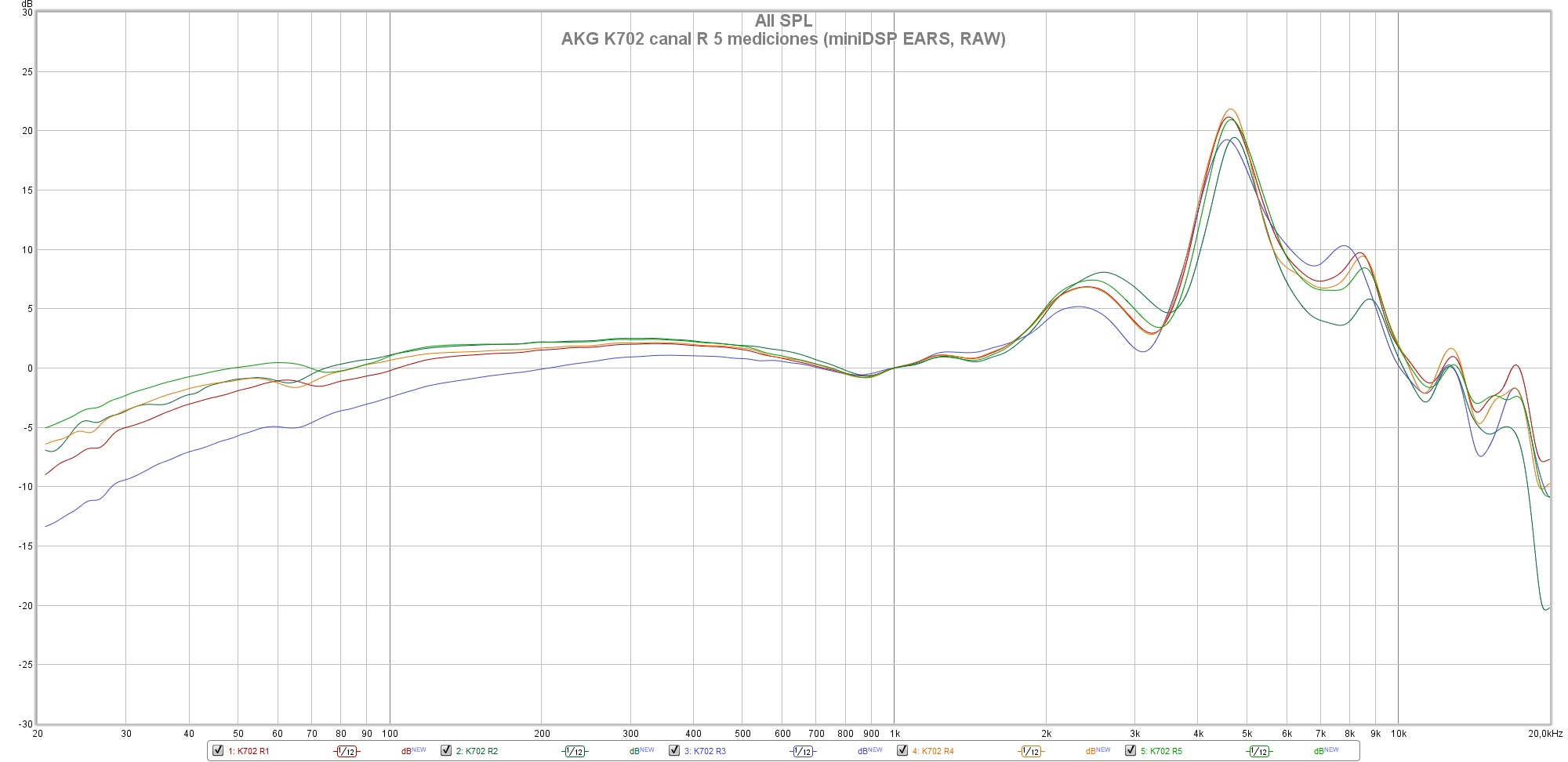 AKG K702 canal R 5 mediciones (miniDSP EARS, RAW)