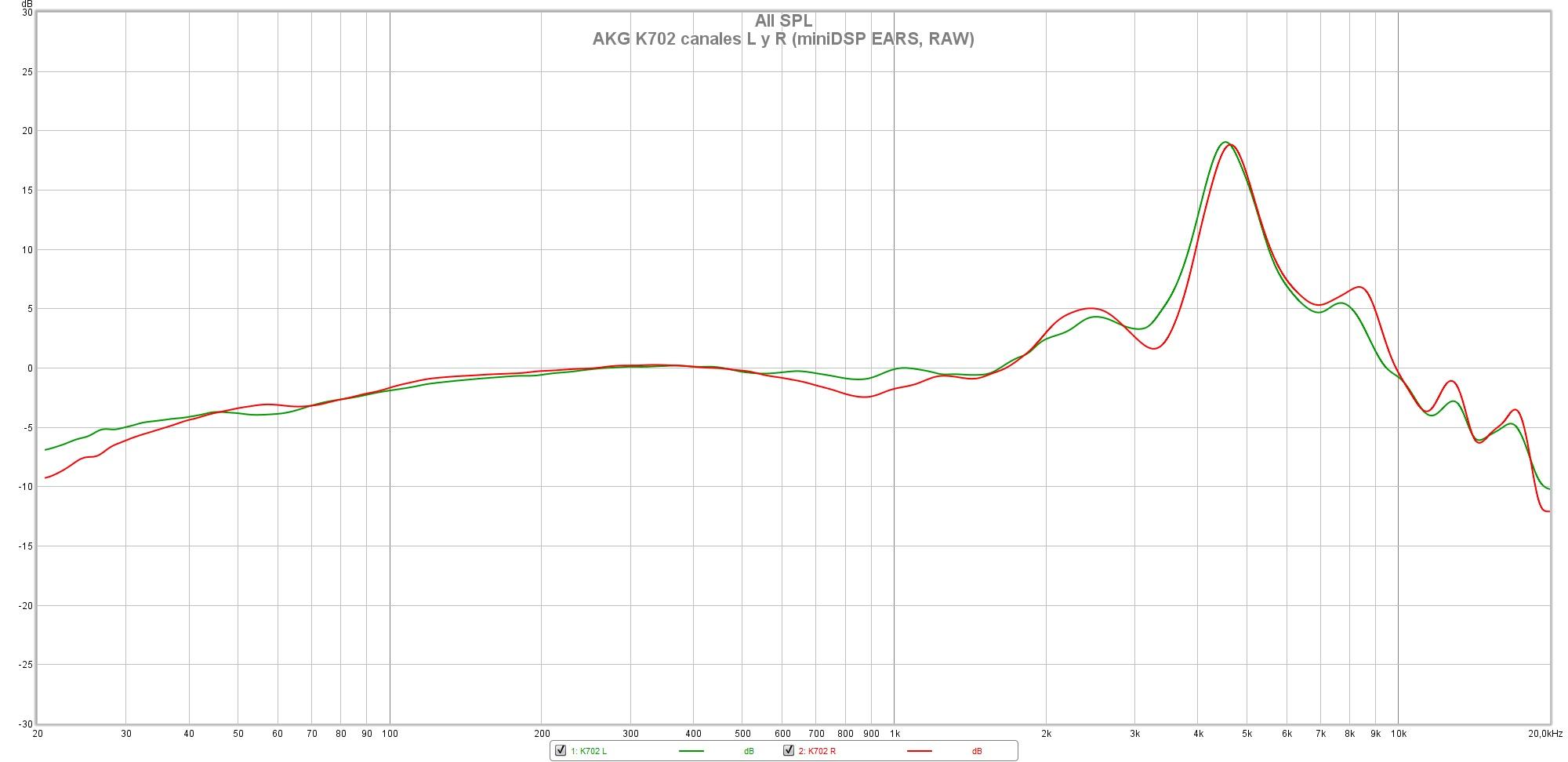 AKG K702 canales L y R (miniDSP EARS, RAW) 1
