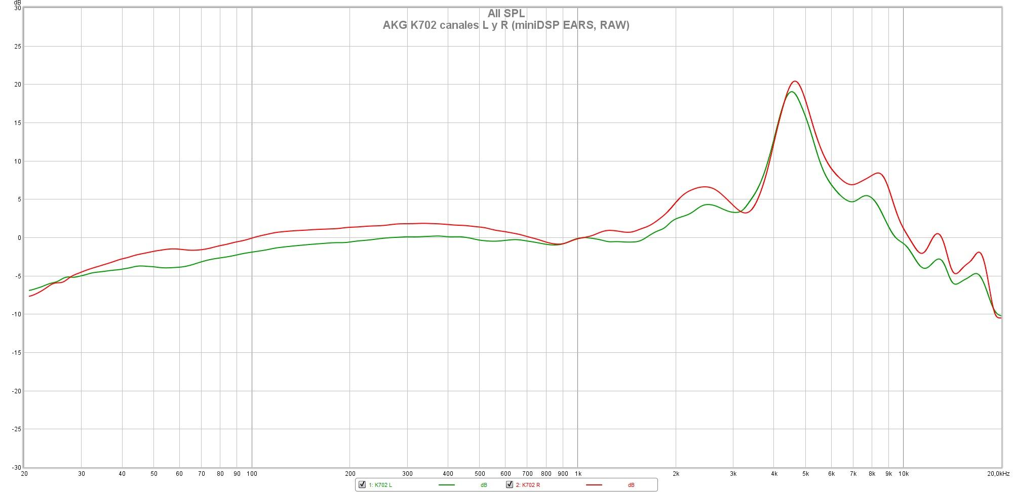 AKG K702 canales L y R (miniDSP EARS, RAW)