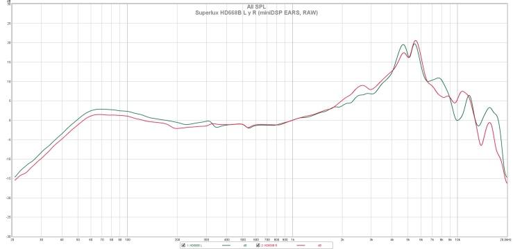 Superlux HD668B L y R (miniDSP EARS, RAW)