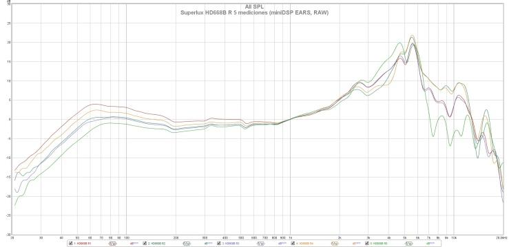Superlux HD668B R 5 mediciones (miniDSP EARS, RAW)